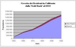 Crescita della popolazione della California dal 1848 al 1900. Il numero di abitanti di colore, accettato e incoraggiato durante la costruzione della Ferrovia, subì un drastico STOP alla conclusione dei lavori.